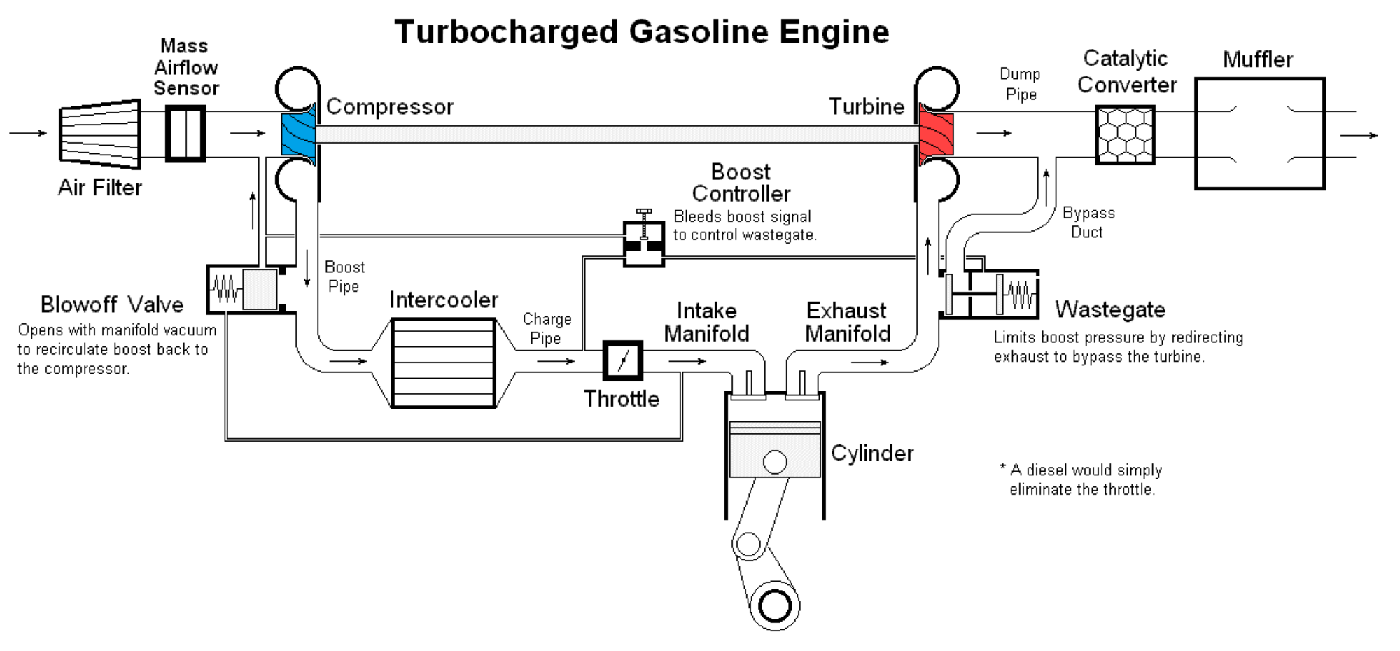What is BMW TwinPower Turbo? Twin Turbo vs  TwinPower - BMW