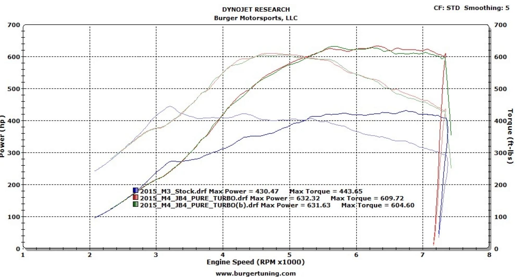 S55 Pure Turbos JB4 Dyno