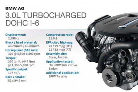 BMW B58 Specs