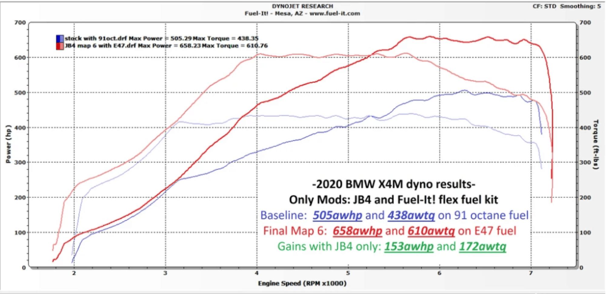 BMW S58 JB4 Dyno