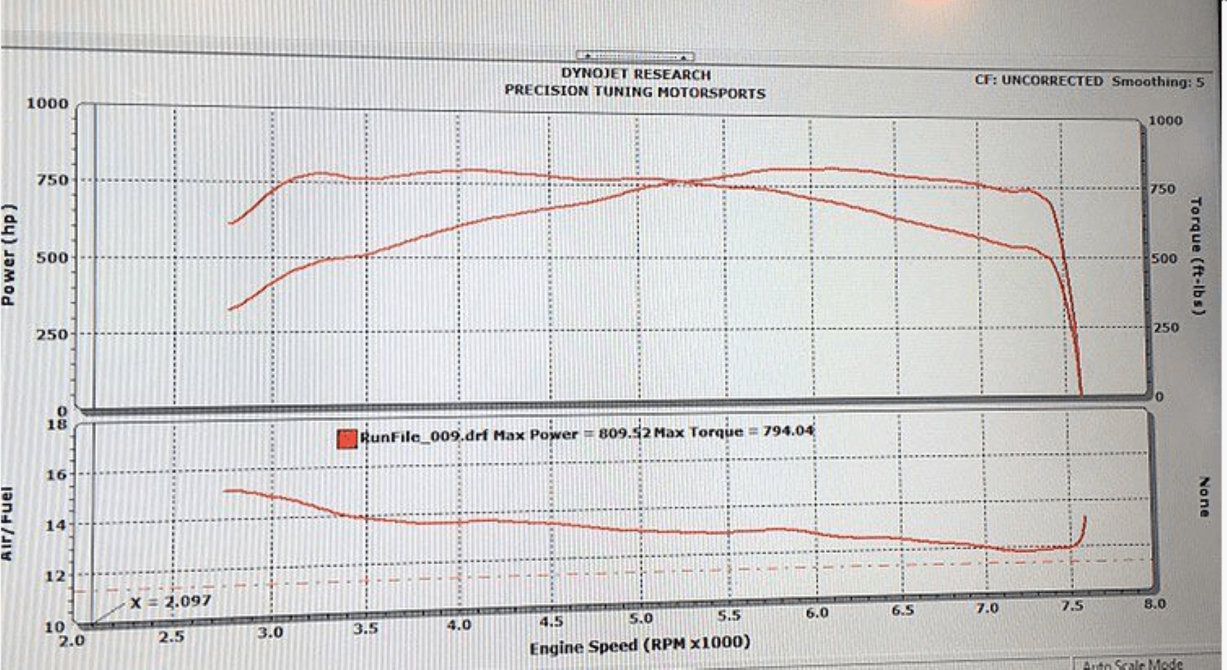 BMW S63 Upgraded Twin Turbos Dyno