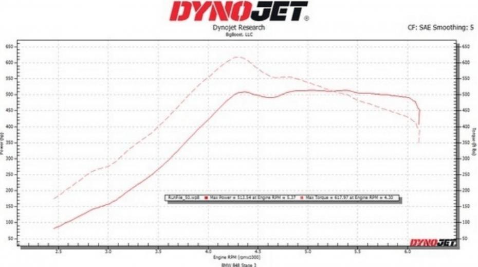 B48 Big Boost Stage 3 Dyno